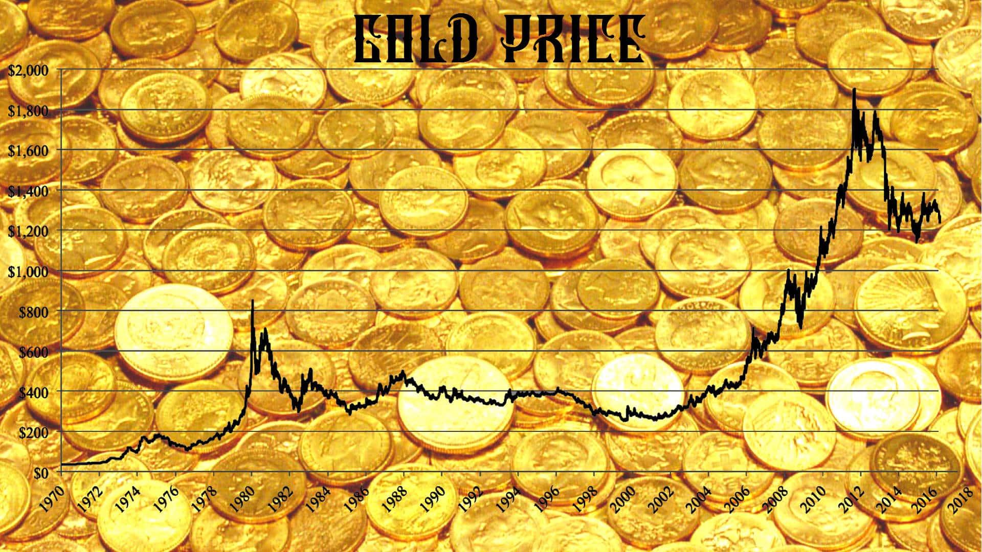график цены золота за последние годы. эволюция денег и третья мировая война
